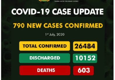 Nigerian Covid-19 cases continues to rise, as FG continues with lifting of Lockdown Phase II